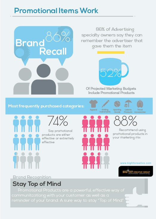 What every Marketer should know about Promotional Products